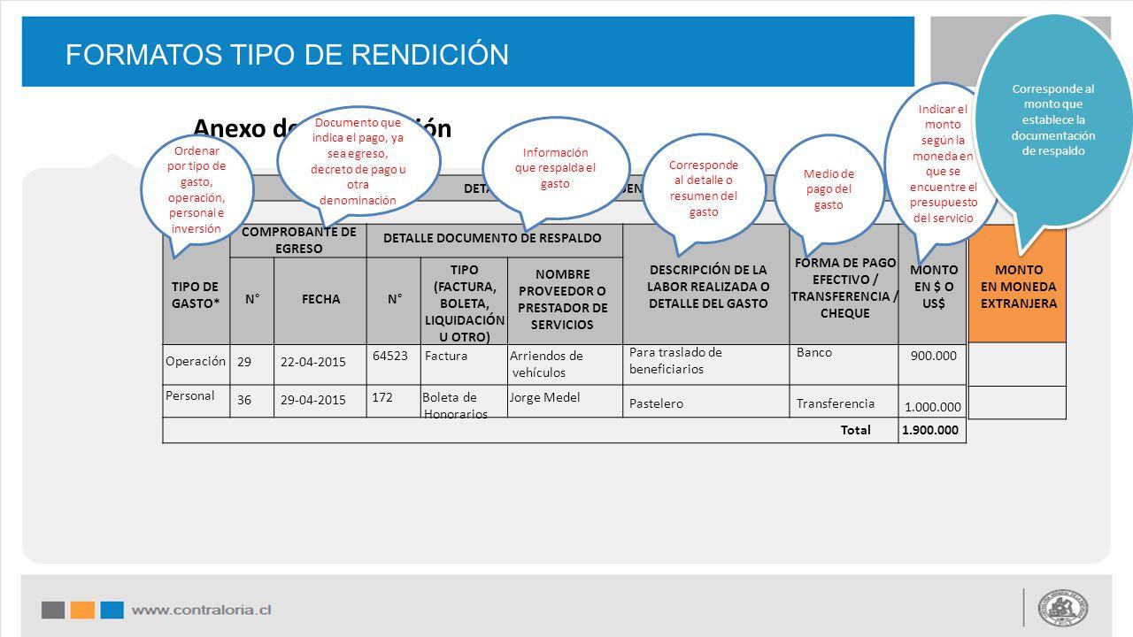 FORMATOS TIPO DE RENDICIÓN DETALLE RENDICIÓN DE CUENTAS Anexo de la Rendición Ordenar por tipo de gasto, operación, personal e inversión Documento que