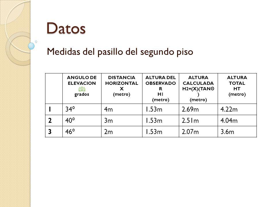 Datos Medidas del pasillo del segundo piso ANGULO DE ELEVACION ( Θ ) ( Θ ) grados DISTANCIA HORIZONTAL X (metro) ALTURA DEL OBSERVADO R H1 (metro) ALTURA CALCULADA H2=(X)(TAN Θ ) (metro) ALTURA TOTAL HT (metro) 1 34 ⁰ 4m1.53m2.69m4.22m 2 40 ⁰ 3m1.53m2.51m4.04m 3 46 ⁰ 2m1.53m2.07m3.6m