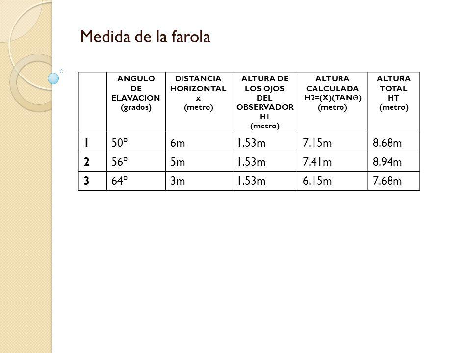 Medida de la farola ANGULO DE ELAVACION (grados) DISTANCIA HORIZONTAL x (metro) ALTURA DE LOS OJOS DEL OBSERVADOR H1 (metro) ALTURA CALCULADA H2=(X)(TAN Θ ) (metro) ALTURA TOTAL HT (metro) 1 50 ⁰ 6m1.53m7.15m8.68m 2 56 ⁰ 5m1.53m7.41m8.94m 3 64 ⁰ 3m1.53m6.15m7.68m