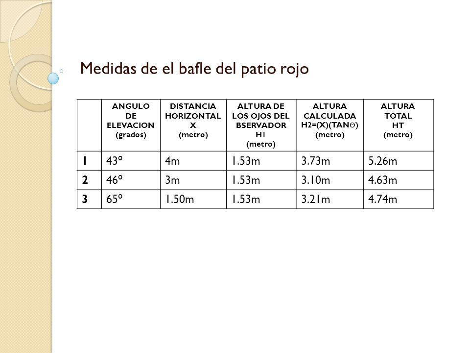 Medidas de el bafle del patio rojo ANGULO DE ELEVACION (grados) DISTANCIA HORIZONTAL X (metro) ALTURA DE LOS OJOS DEL BSERVADOR H1 (metro) ALTURA CALCULADA H2=(X)(TAN Θ ) (metro) ALTURA TOTAL HT (metro) 1 43 ⁰ 4m1.53m3.73m5.26m 2 46 ⁰ 3m1.53m3.10m4.63m 3 65 ⁰ 1.50m1.53m3.21m4.74m