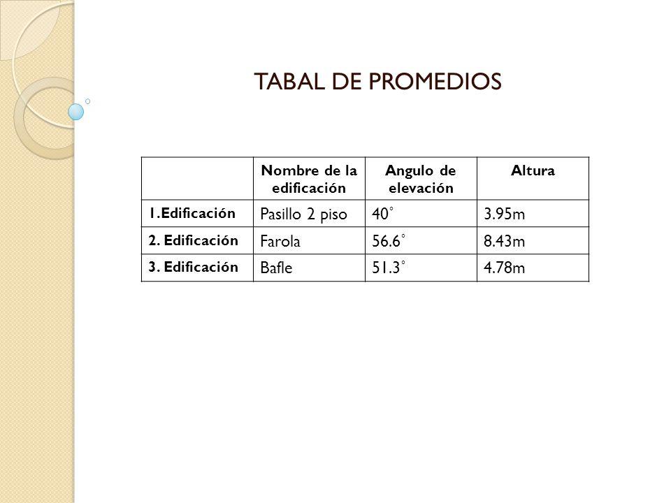 TABAL DE PROMEDIOS Nombre de la edificación Angulo de elevación Altura 1.Edificación Pasillo 2 piso40˚3.95m 2.
