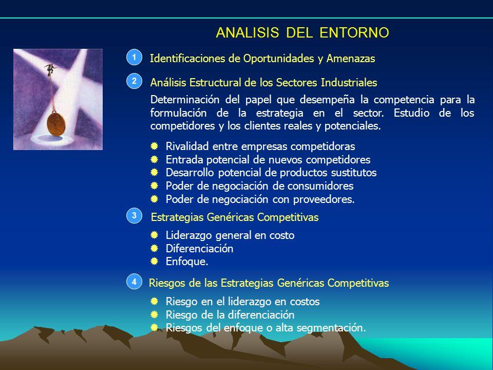 ANALISIS DEL ENTORNO Identificaciones de Oportunidades y Amenazas 1 Análisis Estructural de los Sectores Industriales 2 Estrategias Genéricas Competitivas 3 Determinación del papel que desempeña la competencia para la formulación de la estrategia en el sector.