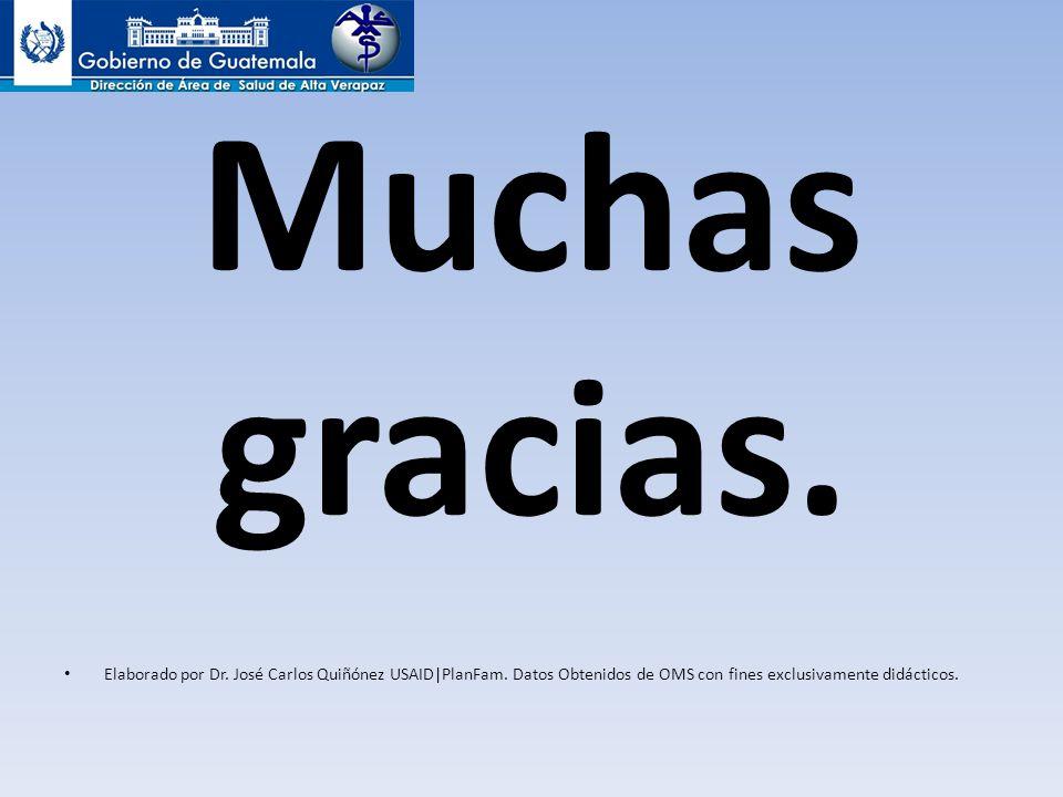 Muchas gracias. Elaborado por Dr. José Carlos Quiñónez USAID|PlanFam. Datos Obtenidos de OMS con fines exclusivamente didácticos.