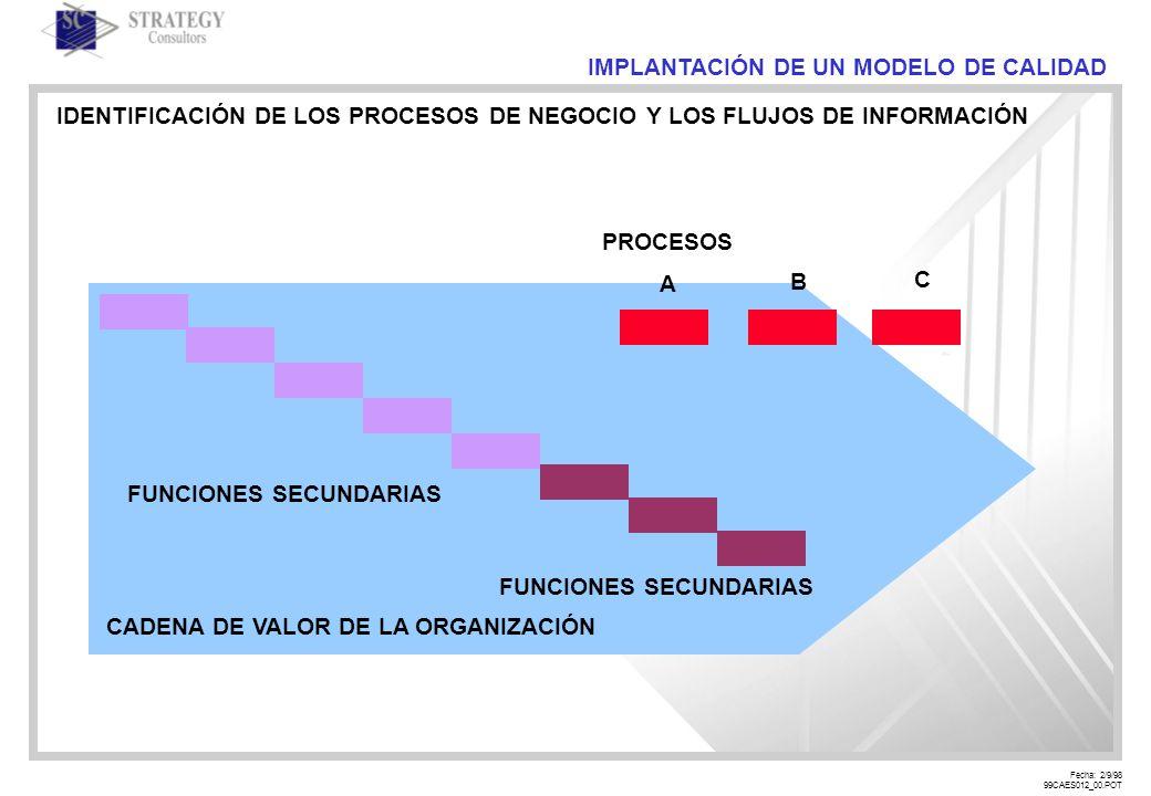Fecha: 2/9/98 99CAES012_00.POT IMPLANTACIÓN DE UN MODELO DE CALIDAD IDENTIFICACIÓN DE LOS PROCESOS DE NEGOCIO Y LOS FLUJOS DE INFORMACIÓN CADENA DE VALOR DE LA ORGANIZACIÓN FUNCIONES SECUNDARIAS PROCESOS A B C