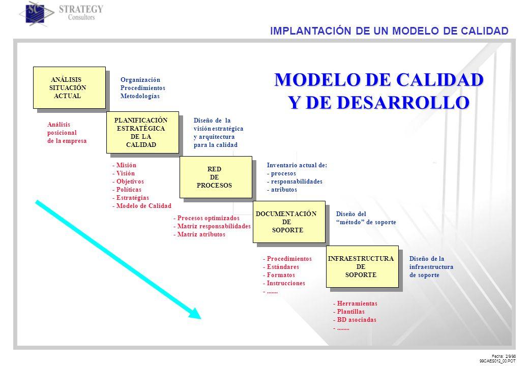 Fecha: 2/9/98 99CAES012_00.POT IMPLANTACIÓN DE UN MODELO DE CALIDAD ANÁLISIS SITUACIÓN ACTUAL PLANIFICACIÓN ESTRATÉGICA DE LA CALIDAD RED DE PROCESOS DOCUMENTACIÓN DE SOPORTE INFRAESTRUCTURA DE SOPORTE Organización Procedimientos Metodologías Diseño de la visión estratégica y arquitectura para la calidad Inventario actual de: - procesos - responsabilidades - atributos Diseño del método de soporte Diseño de la infraestructura de soporte Análisis posicional de la empresa - Misión - Visión - Objetivos - Políticas - Estratégias - Modelo de Calidad - Procesos optimizados - Matriz responsabilidades - Matriz atributos - Procedimientos - Estándares - Formatos - Instrucciones -.......