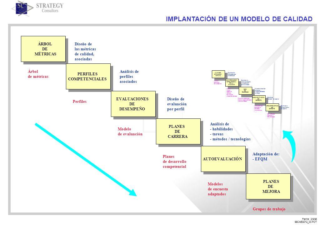 Fecha: 2/9/98 99CAES012_00.POT IMPLANTACIÓN DE UN MODELO DE CALIDAD PLANES DE MEJORA PERFILES COMPETENCIALES EVALUACIONES DE DESEMPEÑO PLANES DE CARRERA AUTOEVALUACIÓN ÁRBOL DE MÉTRICAS Diseño de las métricas de calidad, asociadas Análisis de perfiles asociados Diseño de evaluación por perfil Análisis de - habilidades - tareas - métodos / tecnologías Adaptación de: - EFQM Árbol de métricas Perfiles Modelo de evaluación Planes de desarrollo competencial Modelos de encuesta adaptados Grupos de trabajo ANÁLISIS SITUACIÓN ACTUAL PLANIFICACIÓN ESTRATÉGICA DE LA CALIDAD RED DE PROCESOS DOCUMENTACIÓN DE SOPORTE INFRAESTRUCTURA DE SOPORTE Organización Procedimientos Metodologías Diseño de la visión estratégica y arquitectura para la calidad Inventario actual de: - procesos - responsabilidades - atributos Diseño del método de soporte Diseño de la infraestructura de soporte Análisis posicional de la empresa - Misión - Visión - Objetivos - Políticas - Estratégias - Modelo de Calidad - Procesos optimizados - Matriz responsabilidades - Matriz atributos - Procedimientos - Estándares - Formatos - Instrucciones -.......