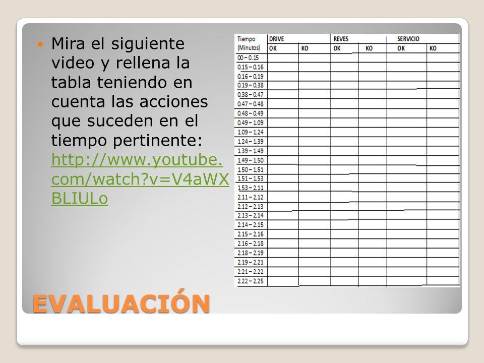 EVALUACIÓN Mira el siguiente video y rellena la tabla teniendo en cuenta las acciones que suceden en el tiempo pertinente: http://www.youtube. com/wat