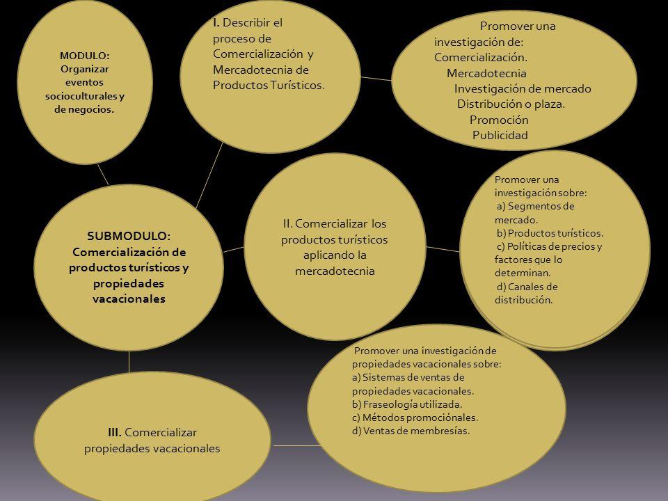 SUBMODULO: Comercialización de productos turísticos y propiedades vacacionales I. Describir el proceso de Comercialización y Mercadotecnia de Producto