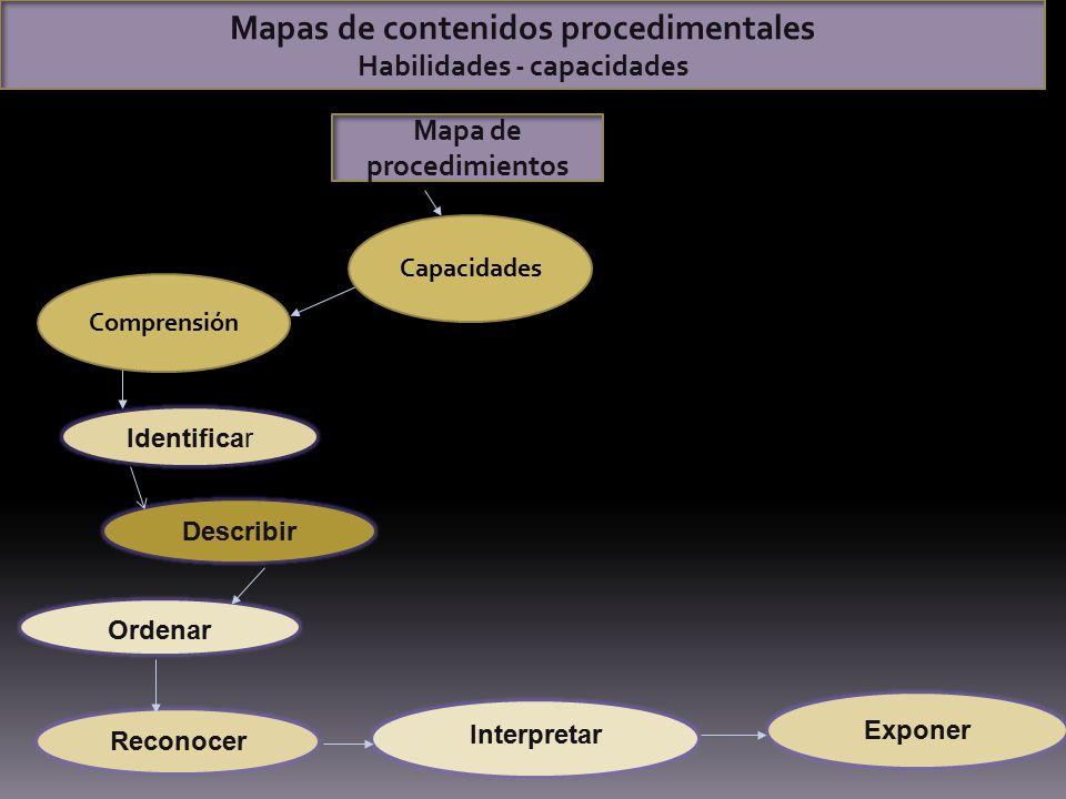 Mapas de contenidos procedimentales Habilidades - capacidades Mapa de procedimientos Ordenar Identificar Describir Reconocer Interpretar Exponer Compr