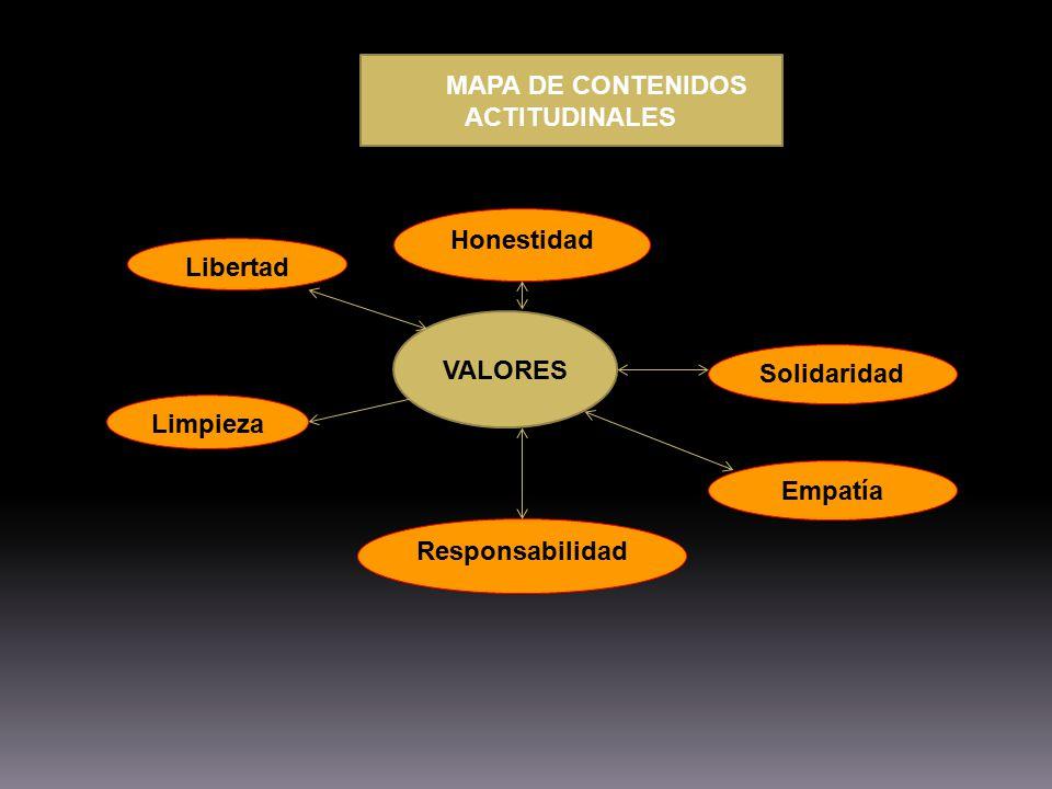 MAPA DE CONTENIDOS ACTITUDINALES VALORES Libertad Solidaridad Limpieza Responsabilidad Honestidad Empatía