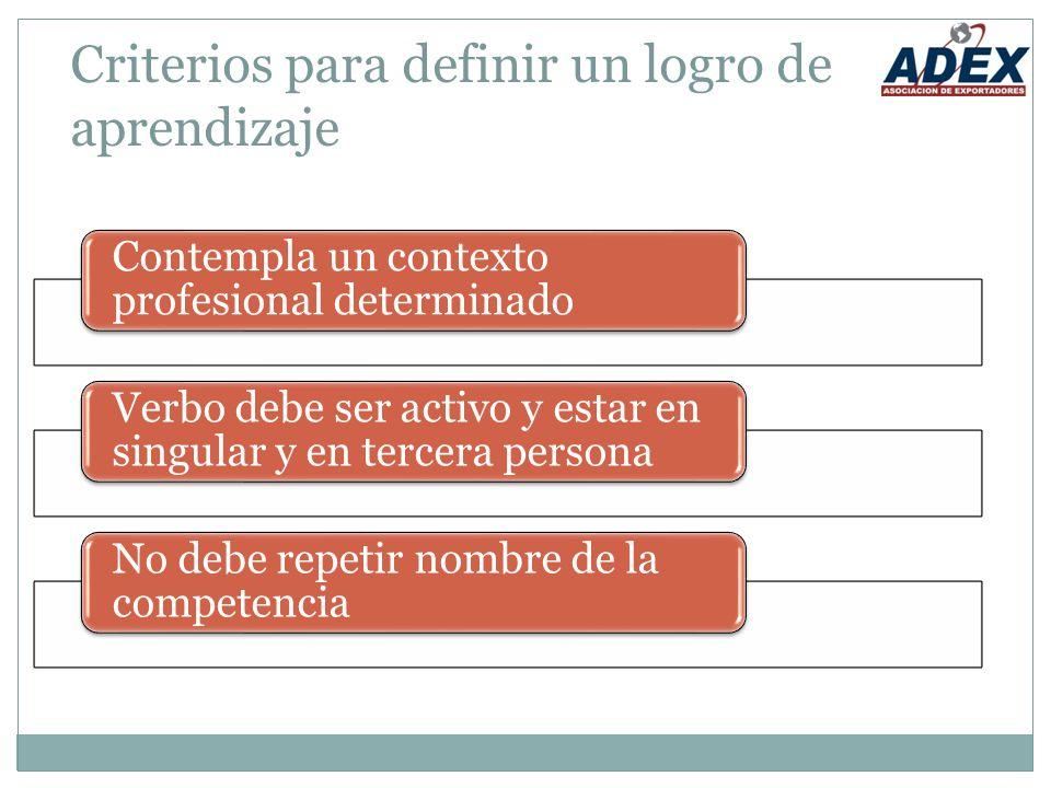 Criterios para definir un logro de aprendizaje Contempla un contexto profesional determinado Verbo debe ser activo y estar en singular y en tercera persona No debe repetir nombre de la competencia
