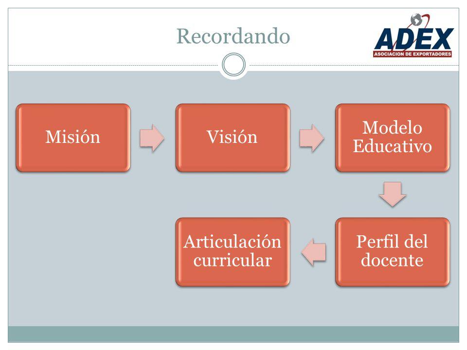 Recordando MisiónVisión Modelo Educativo Perfil del docente Articulación curricular