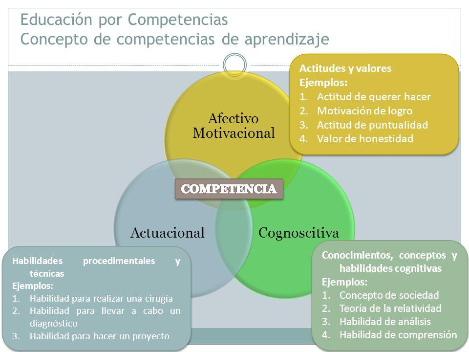 Educación por Competencias Concepto de competencias de aprendizaje Afectivo Motivacional CognoscitivaActuacional Actitudes y valores Ejemplos: 1.Actitud de querer hacer 2.Motivación de logro 3.Actitud de puntualidad 4.Valor de honestidad Actitudes y valores Ejemplos: 1.Actitud de querer hacer 2.Motivación de logro 3.Actitud de puntualidad 4.Valor de honestidad Conocimientos, conceptos y habilidades cognitivas Ejemplos: 1.Concepto de sociedad 2.Teoría de la relatividad 3.Habilidad de análisis 4.Habilidad de comprensión Conocimientos, conceptos y habilidades cognitivas Ejemplos: 1.Concepto de sociedad 2.Teoría de la relatividad 3.Habilidad de análisis 4.Habilidad de comprensión Habilidades procedimentales y técnicas Ejemplos: 1.Habilidad para realizar una cirugía 2.Habilidad para llevar a cabo un diagnóstico 3.Habilidad para hacer un proyecto Habilidades procedimentales y técnicas Ejemplos: 1.Habilidad para realizar una cirugía 2.Habilidad para llevar a cabo un diagnóstico 3.Habilidad para hacer un proyecto