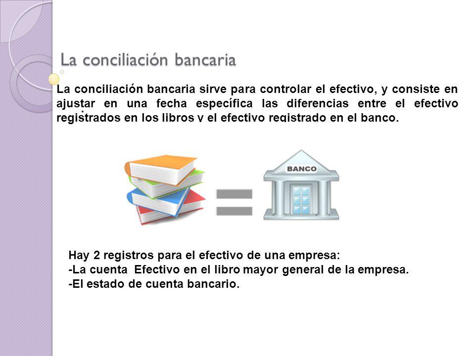 Las partidas en una conciliación bancaria que se registran en los libros pero aún no registradas por el banco son : 1.Depósitos en Tránsito.