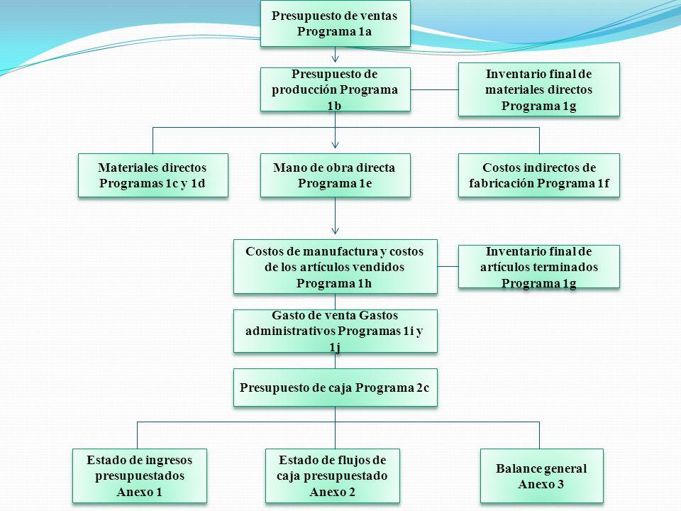 SISTEMA CONVENCIONAL DE PRESUPUESTO MAESTRO.