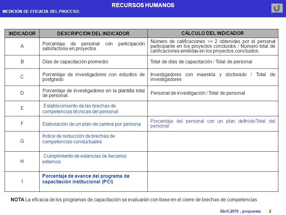 RECURSOS HUMANOS Abril,2010, propuesta 1 GESTIÓN DE CARTERA DE ...