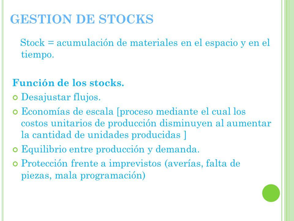 GESTION DE STOCKS Stock = acumulación de materiales en el espacio y en el tiempo.