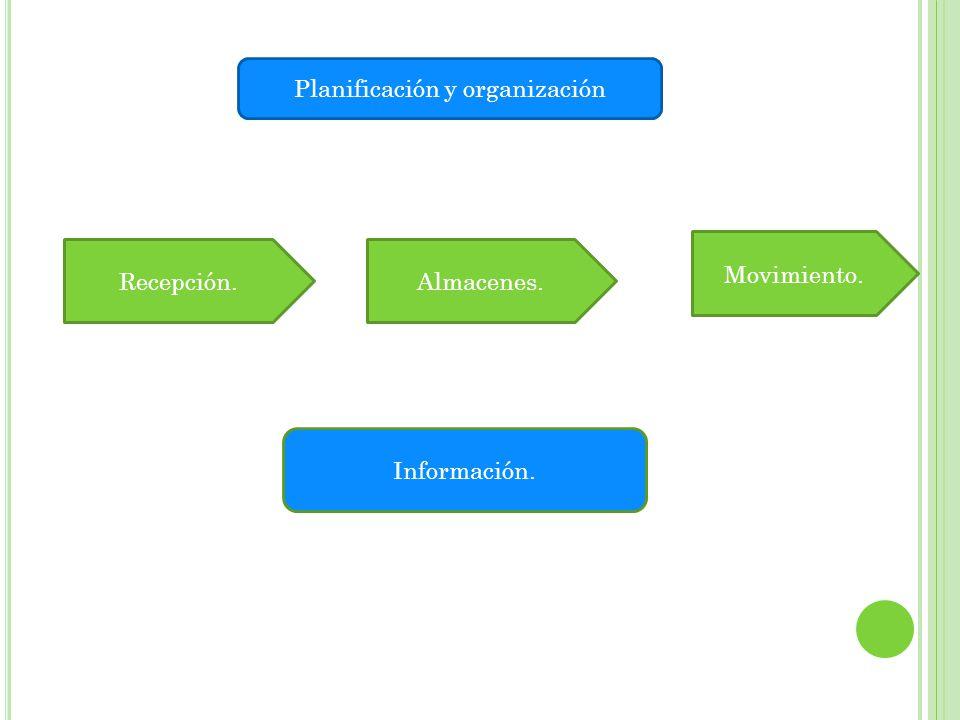 Planificación y organización Recepción.Almacenes. Movimiento. Información.