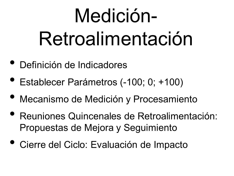 Medición- Retroalimentación Definición de Indicadores Establecer Parámetros (-100; 0; +100) Mecanismo de Medición y Procesamiento Reuniones Quincenales de Retroalimentación: Propuestas de Mejora y Seguimiento Cierre del Ciclo: Evaluación de Impacto