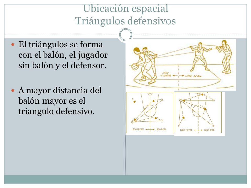 Ubicación espacial Triángulos defensivos El triángulos se forma con el balón, el jugador sin balón y el defensor. A mayor distancia del balón mayor es