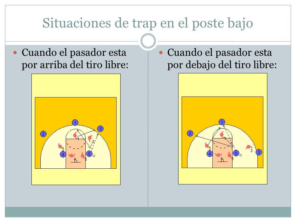 Situaciones de trap en el poste bajo Cuando el pasador esta por arriba del tiro libre: Cuando el pasador esta por debajo del tiro libre: