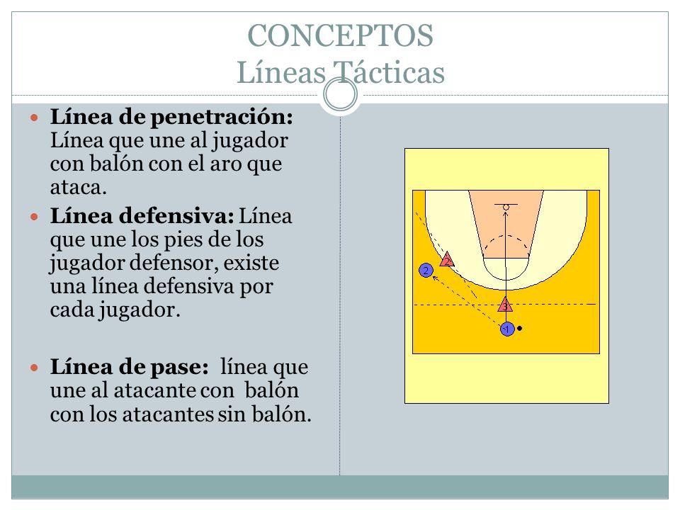 CONCEPTOS Líneas Tácticas Línea de penetración: Línea que une al jugador con balón con el aro que ataca. Línea defensiva: Línea que une los pies de lo