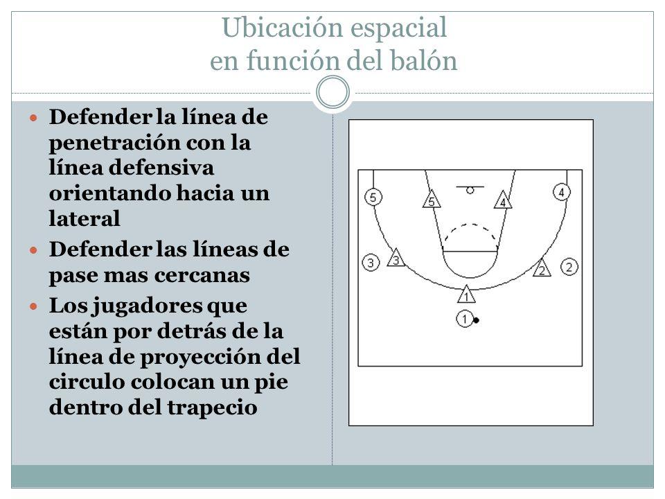Ubicación espacial en función del balón Defender la línea de penetración con la línea defensiva orientando hacia un lateral Defender las líneas de pas