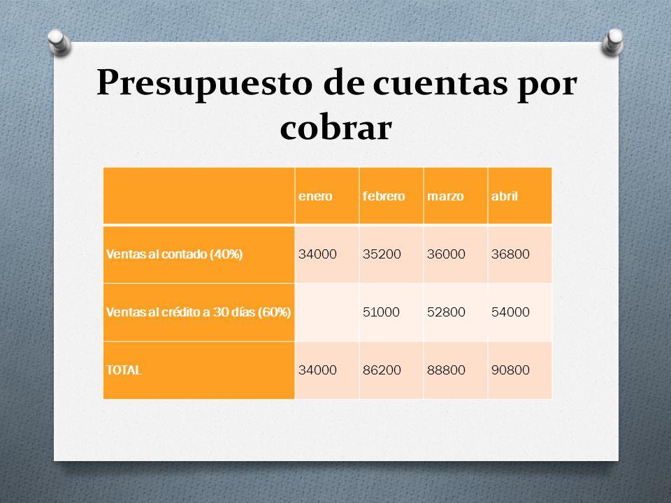 Presupuesto de cuentas por cobrar enerofebreromarzoabril Ventas al contado (40%)34000352003600036800 Ventas al crédito a 30 días (60%)510005280054000 TOTAL34000862008880090800