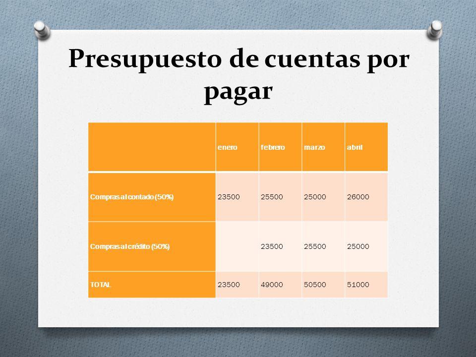 Presupuesto de cuentas por pagar enerofebreromarzoabril Compras al contado (50%)23500255002500026000 Compras al crédito (50%)235002550025000 TOTAL23500490005050051000
