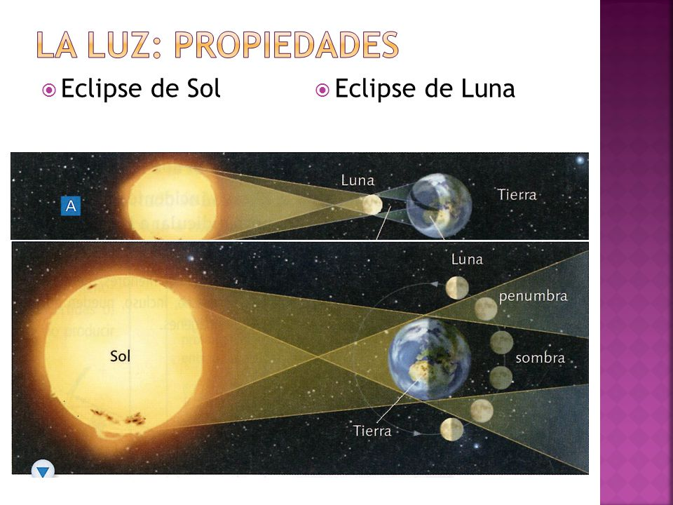  Eclipse de Sol  Eclipse de Luna