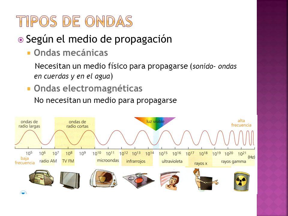  Según el medio de propagación  Ondas mecánicas Necesitan un medio físico para propagarse ( sonido- ondas en cuerdas y en el agua )  Ondas electromagnéticas No necesitan un medio para propagarse