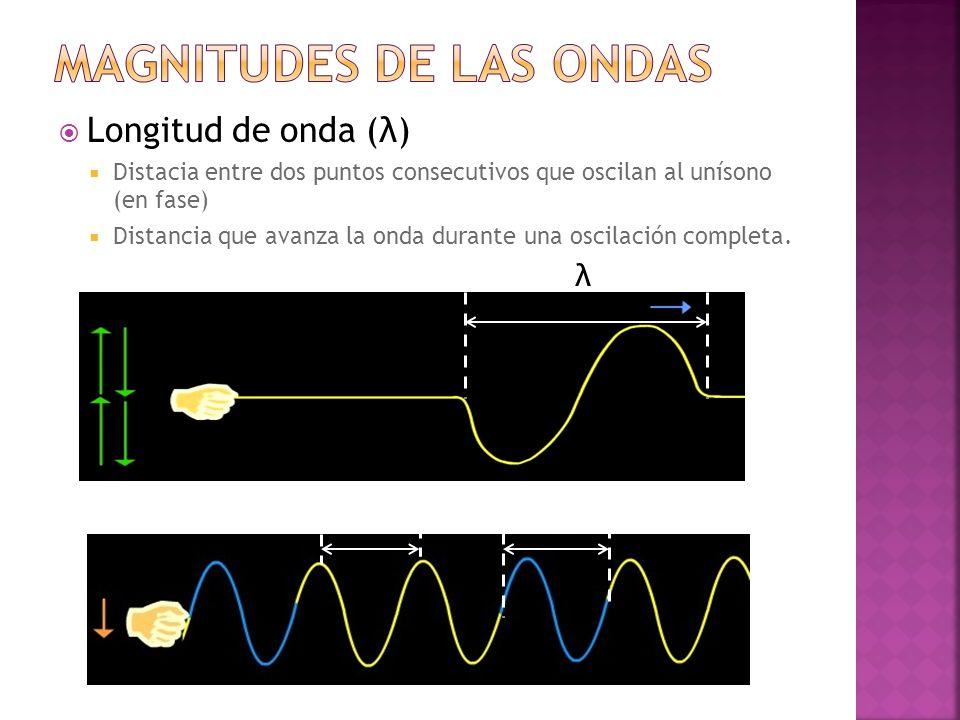  Longitud de onda (λ)  Distacia entre dos puntos consecutivos que oscilan al unísono (en fase)  Distancia que avanza la onda durante una oscilación completa.