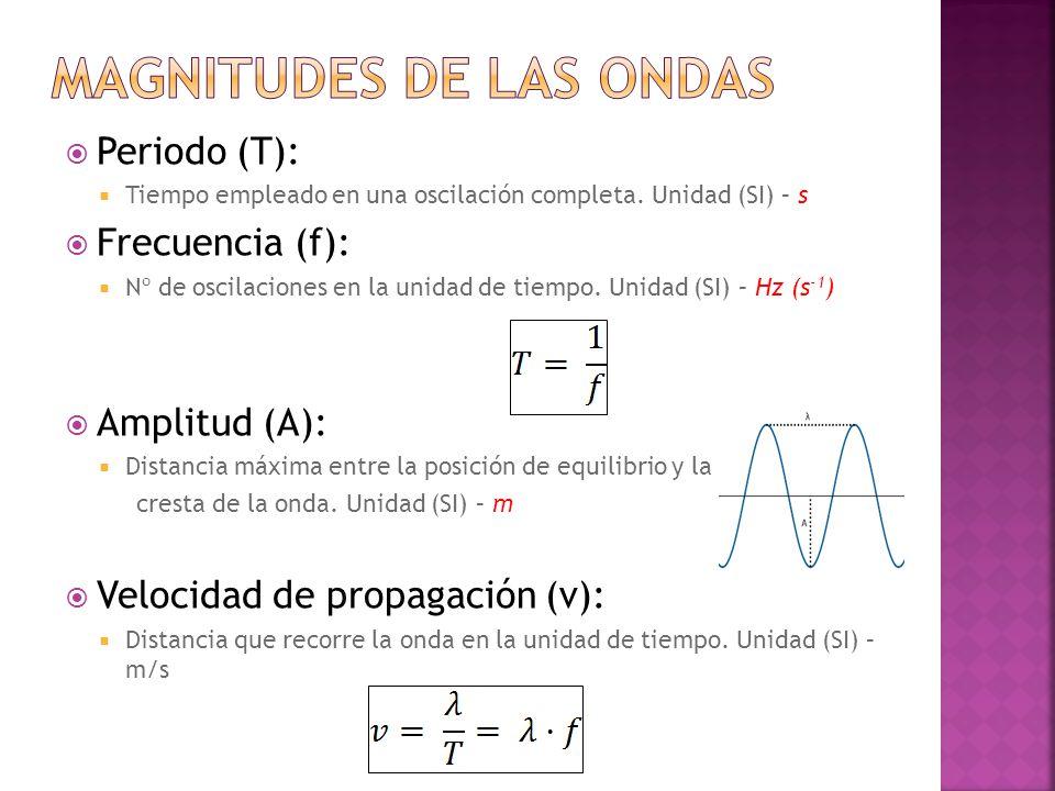 Periodo (T):  Tiempo empleado en una oscilación completa.