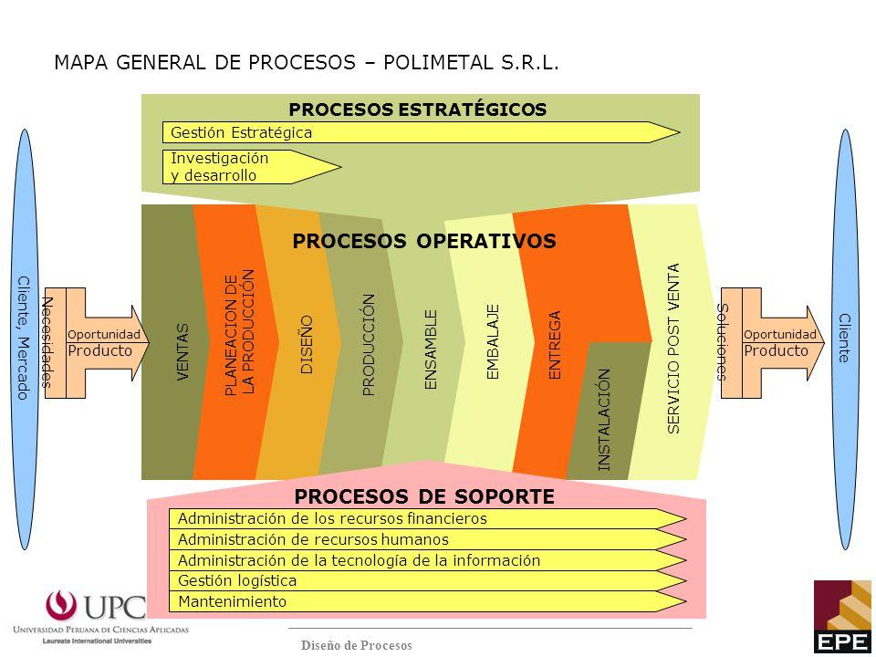 Diseño de Procesos MAPA GENERAL DE PROCESOS – POLIMETAL S.R.L. VENTAS PLANEACION DE LA PRODUCCIÓN DISEÑO PRODUCCIÓN ENSAMBLE EMBALAJE INSTALACIÓN Clie