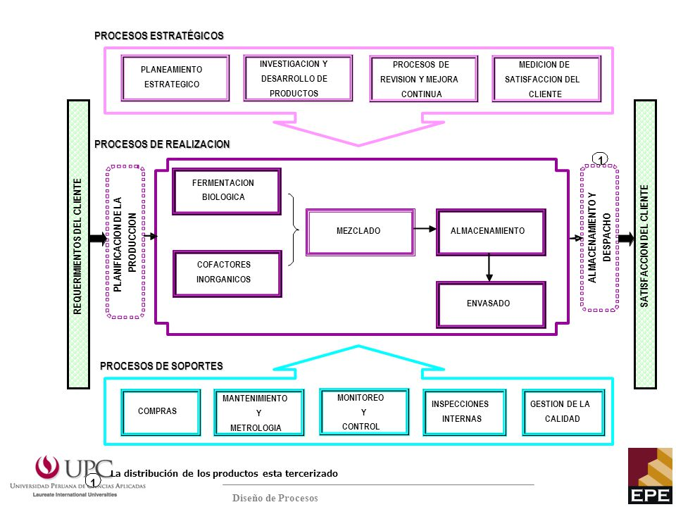 Diseño de Procesos La distribución de los productos esta tercerizado INVESTIGACION Y DESARROLLO DE PRODUCTOS MEDICION DE SATISFACCION DEL CLIENTE PLAN