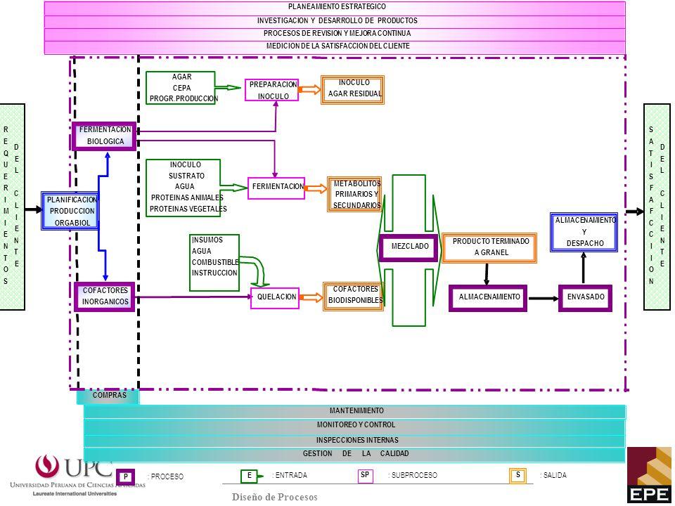 PLANEAMIENTO ESTRÁTEGICO INVESTIGACIÓN Y DESARROLLO DE PRODUCTOS GESTIÓN DE LA CALIDAD GESTION DE LA OPORTUNIDAD DIRECTORAS - CONSULTORAS GESTIÓN DE RR.HH.