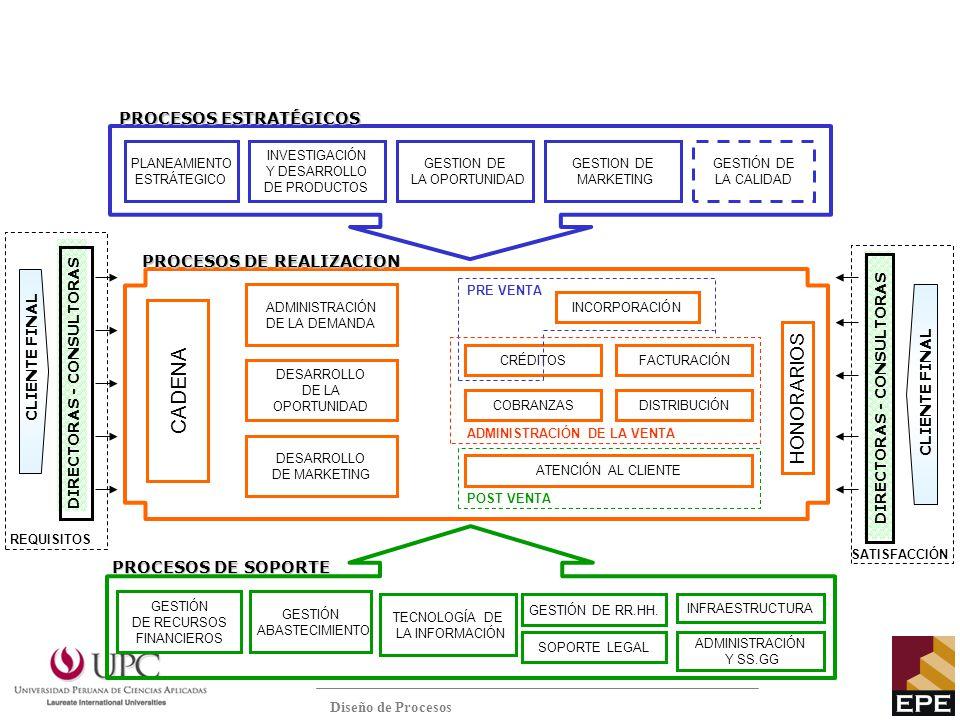 PLANEAMIENTO ESTRÁTEGICO INVESTIGACIÓN Y DESARROLLO DE PRODUCTOS GESTIÓN DE LA CALIDAD GESTION DE LA OPORTUNIDAD DIRECTORAS - CONSULTORAS GESTIÓN DE R
