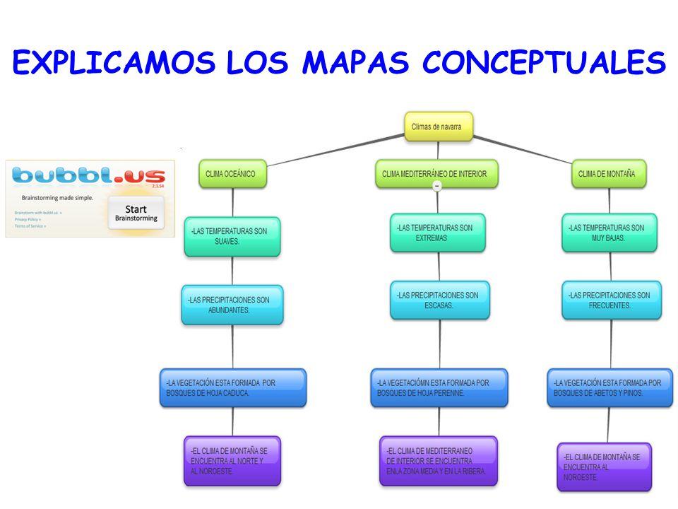 EXPLICAMOS LOS MAPAS CONCEPTUALES