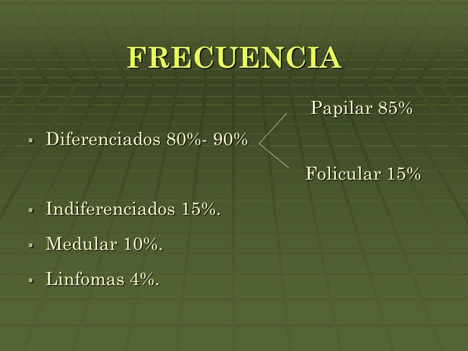 FRECUENCIA Papilar 85% Papilar 85%  Diferenciados 80%- 90% Folicular 15% Folicular 15%  Indiferenciados 15%.  Medular 10%.  Linfomas 4%.