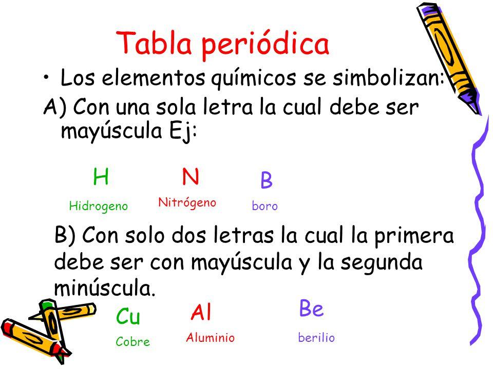 6 tabla peridica los elementos qumicos se simbolizan a con una sola letra la cual debe ser mayscula ej h n b nitrgeno hidrogeno boro b con solo dos - Tabla Periodica De Los Elementos Quimicos En Griego