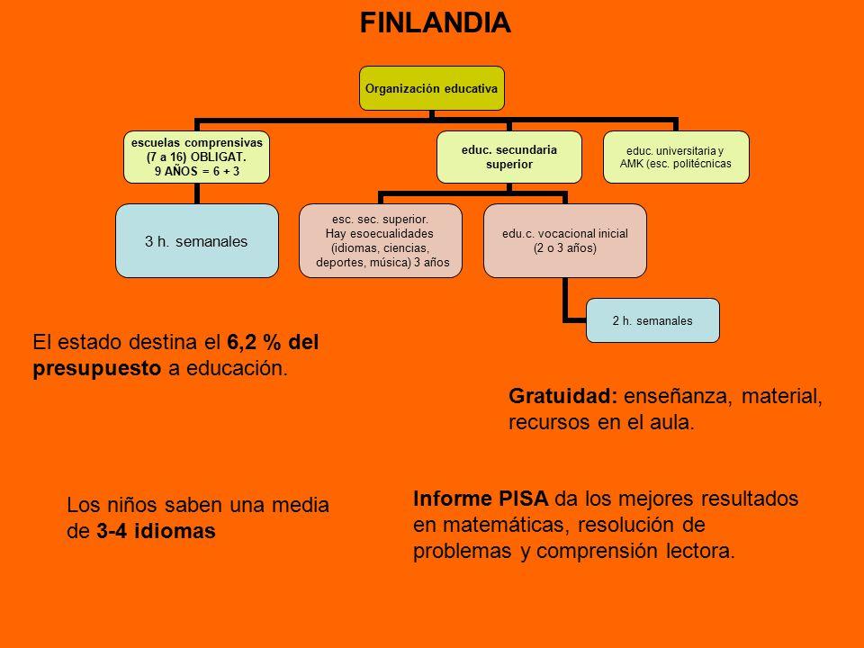 finlandia organizacin