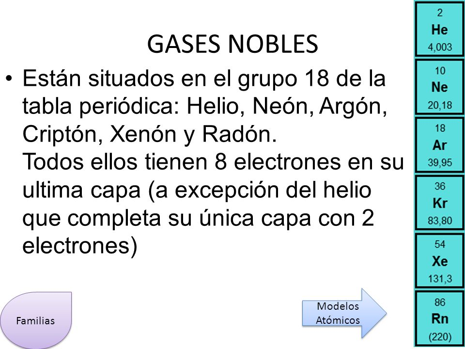 tabla periodica de los elementos gases images periodic table and tabla periodica definicion de familia image - Tabla Periodica Familias Definicion