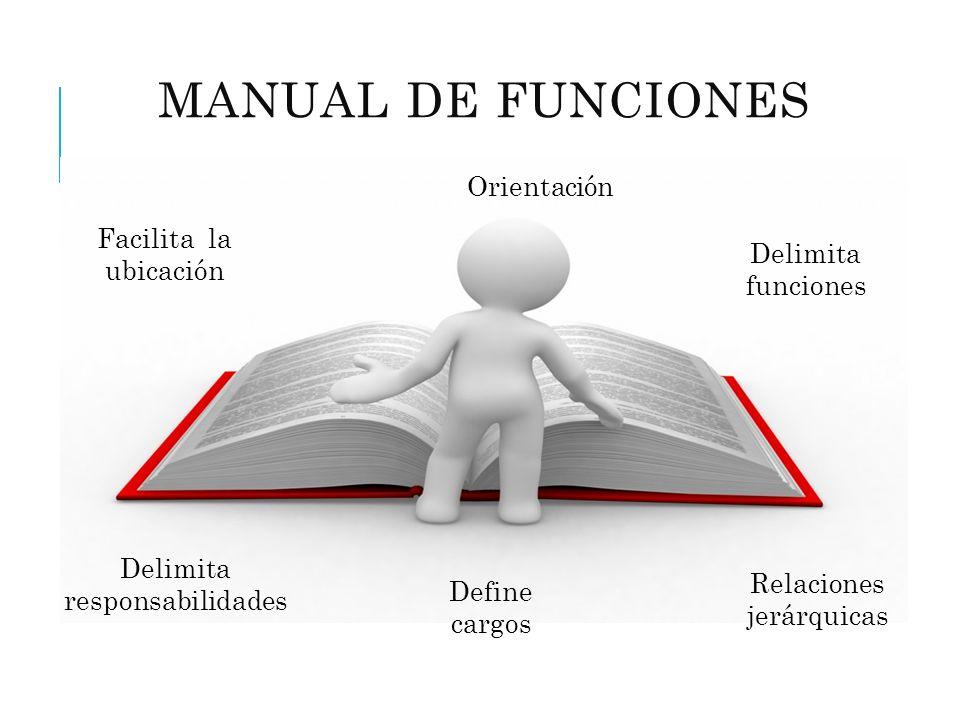 ASPECTOS PARA DESARROLLAR MANUAL DE FUNCIONES 1.Definir estructura organizacional de la empresa 2.