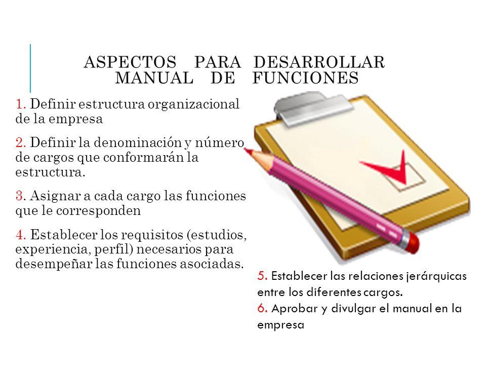 ASPECTOS PARA DESARROLLAR MANUAL DE FUNCIONES 1. Definir estructura organizacional de la empresa 2. Definir la denominación y número de cargos que con