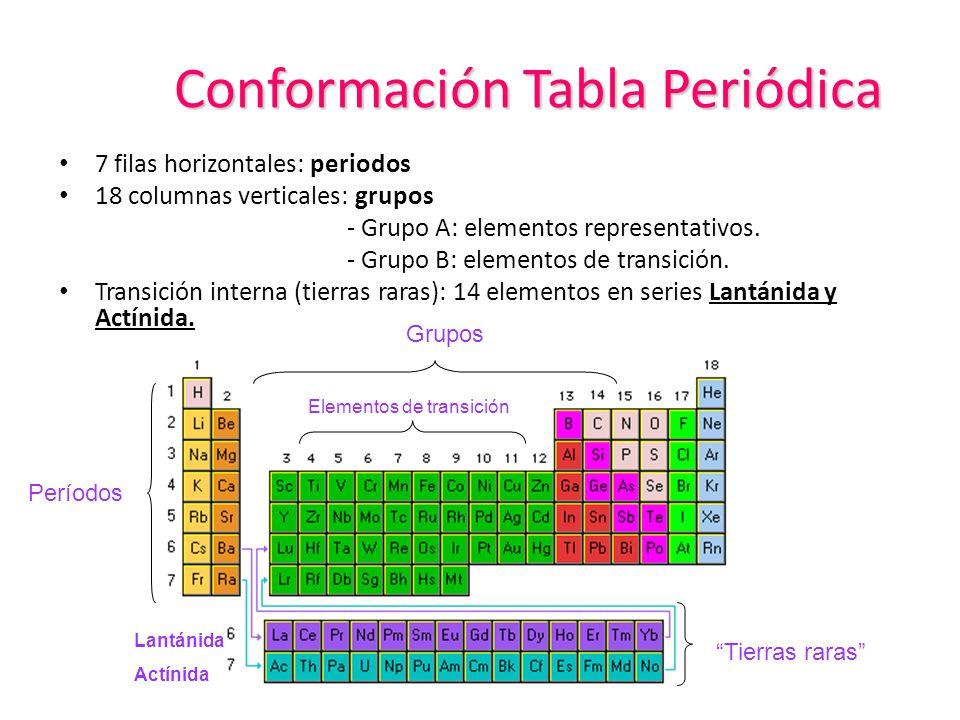 Propiedades peridicas de los elementos ppt descargar 3 conformacin tabla peridica 7 filas horizontales periodos 18 columnas verticales grupos grupo a elementos representativos grupo b elementos de urtaz Choice Image