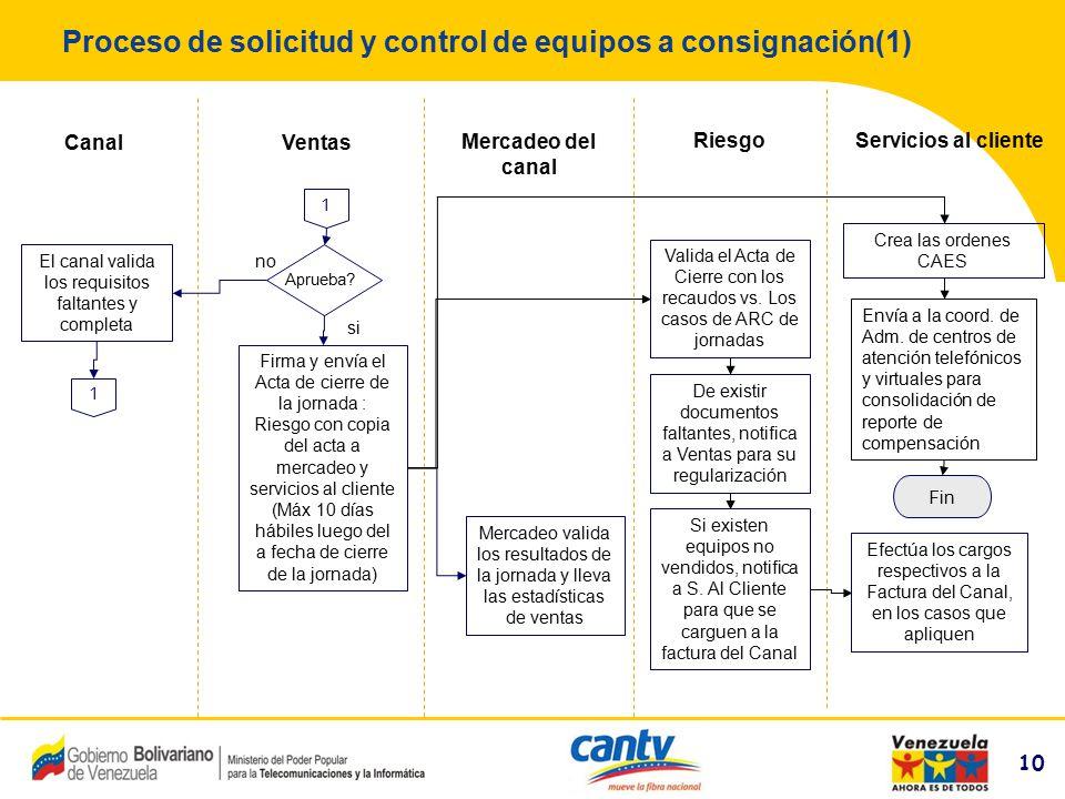 10 Compañía Anónima Nacional Teléfonos de Venezuela (NYSE:VNT) 10 Proceso de solicitud y control de equipos a consignación(1) Ventas Servicios al clie
