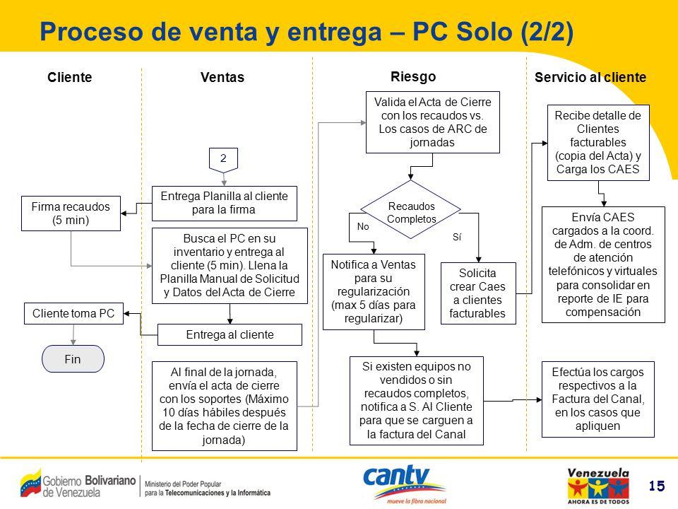 15 Compañía Anónima Nacional Teléfonos de Venezuela (NYSE:VNT) 15 Proceso de venta y entrega – PC Solo (2/2) VentasServicio al clienteCliente Al final