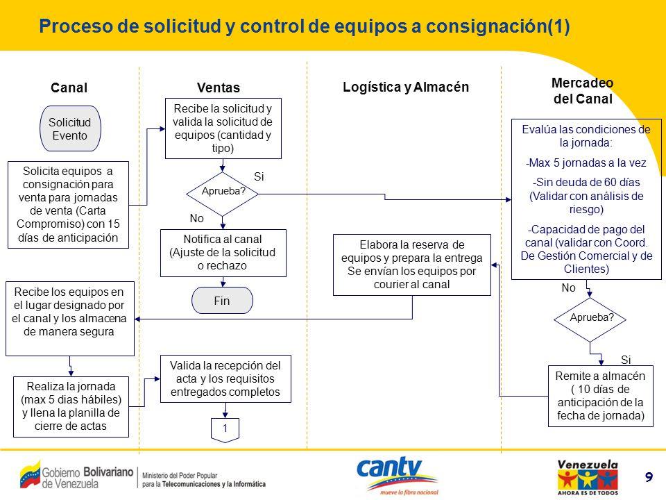 10 Compañía Anónima Nacional Teléfonos de Venezuela (NYSE:VNT) 10 Proceso de solicitud y control de equipos a consignación(1) Ventas Servicios al cliente Canal Mercadeo del canal 1 Aprueba.