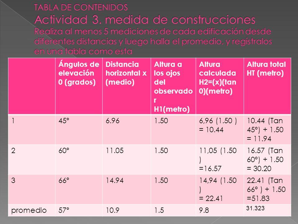Ángulos de elevación 0 (grados) Distancia horizontal x (medio) Altura a los ojos del observado r H1(metro) Altura calculada H2=(x)(tan 0)(metro) Altur
