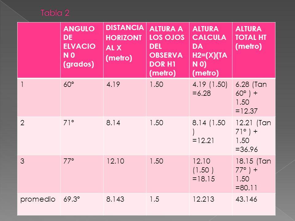 ANGULO DE ELVACIO N 0 (grados) DISTANCIA HORIZONT AL X (metro) ALTURA A LOS OJOS DEL OBSERVA DOR H1 (metro) ALTURA CALCULA DA H2=(X)(TA N 0) (metro) ALTURA TOTAL HT (metro) 160º4.191.504.19 (1.50) =6.28 6.28 (Tan 60° ) + 1.50 =12.37 271º8.141.508.14 (1.50 ) =12.21 12.21 (Tan 71° ) + 1.50 =36.96 377º12.101.5012.10 (1.50 ) =18.15 18.15 (Tan 77° ) + 1.50 =80.11 promedio69.3º8.1431.512.21343.146
